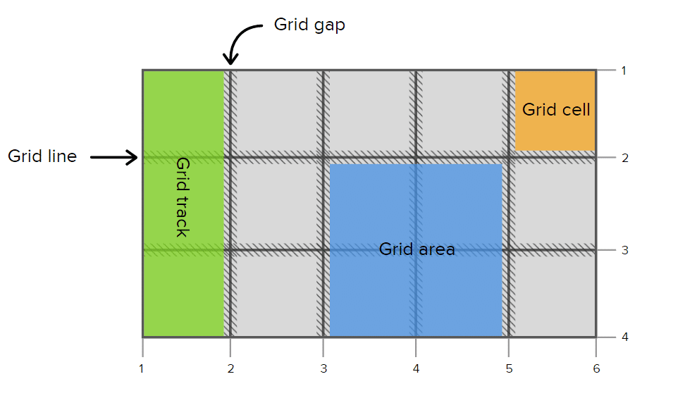 CSS grid illustration from Codrops