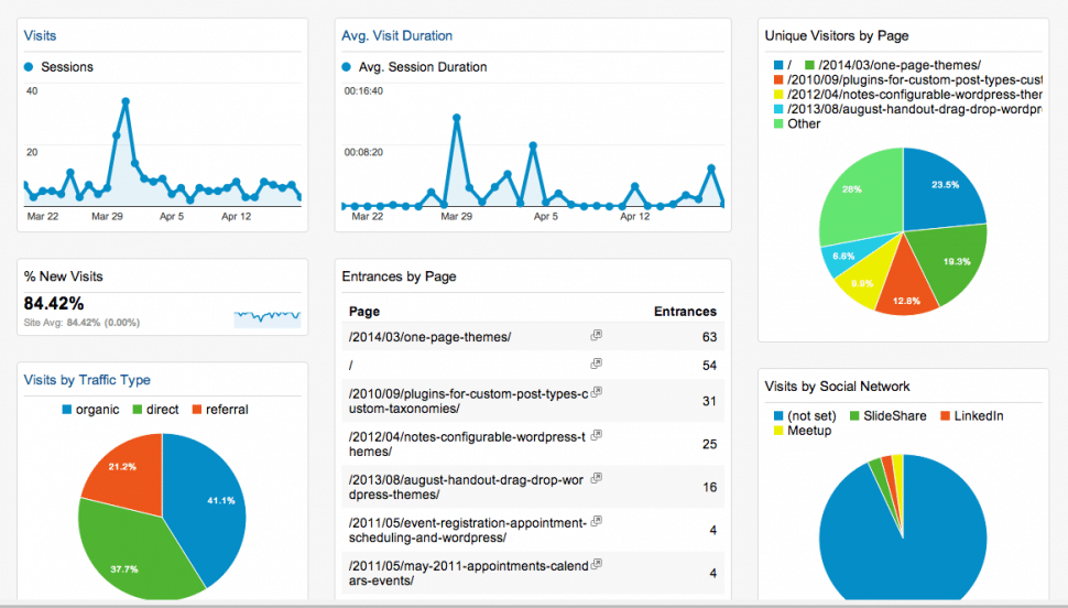 Google Analytics dashboard for EastBayWP.com