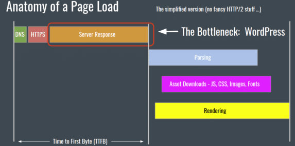 page load times explained